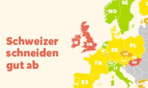 Schweizerinnen und Schweizer stehen in Europa gut da