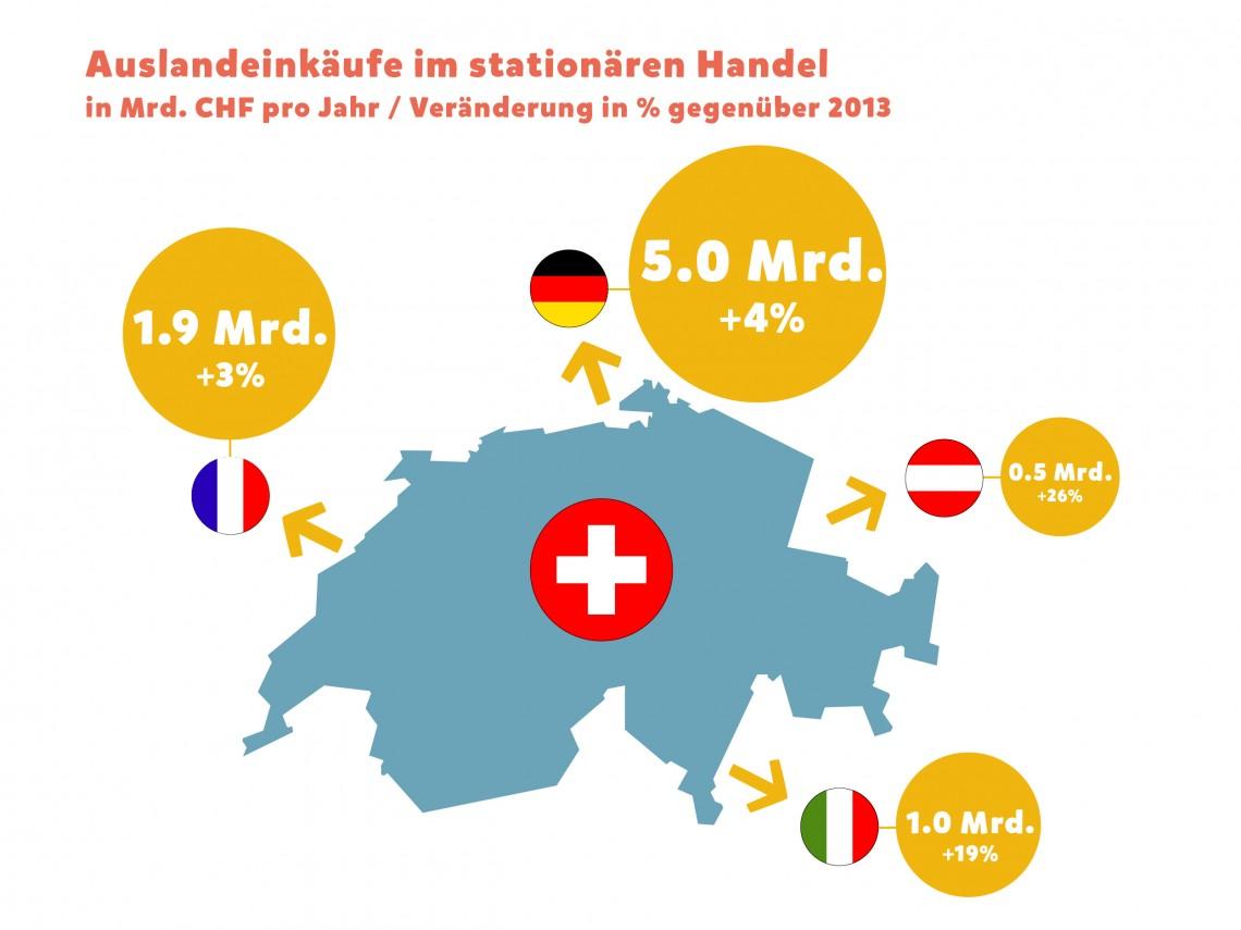 Quelle: Studie «Auslandeinkäufe 2015», GfK Switzerland AG, Februar 2016.