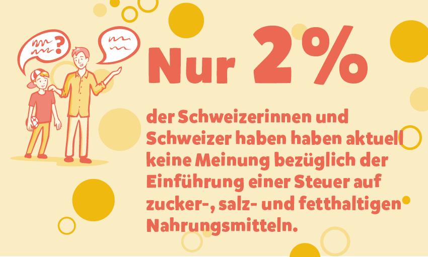 Klare Mehrheit gegen eine Zuckersteuer in der Schweiz